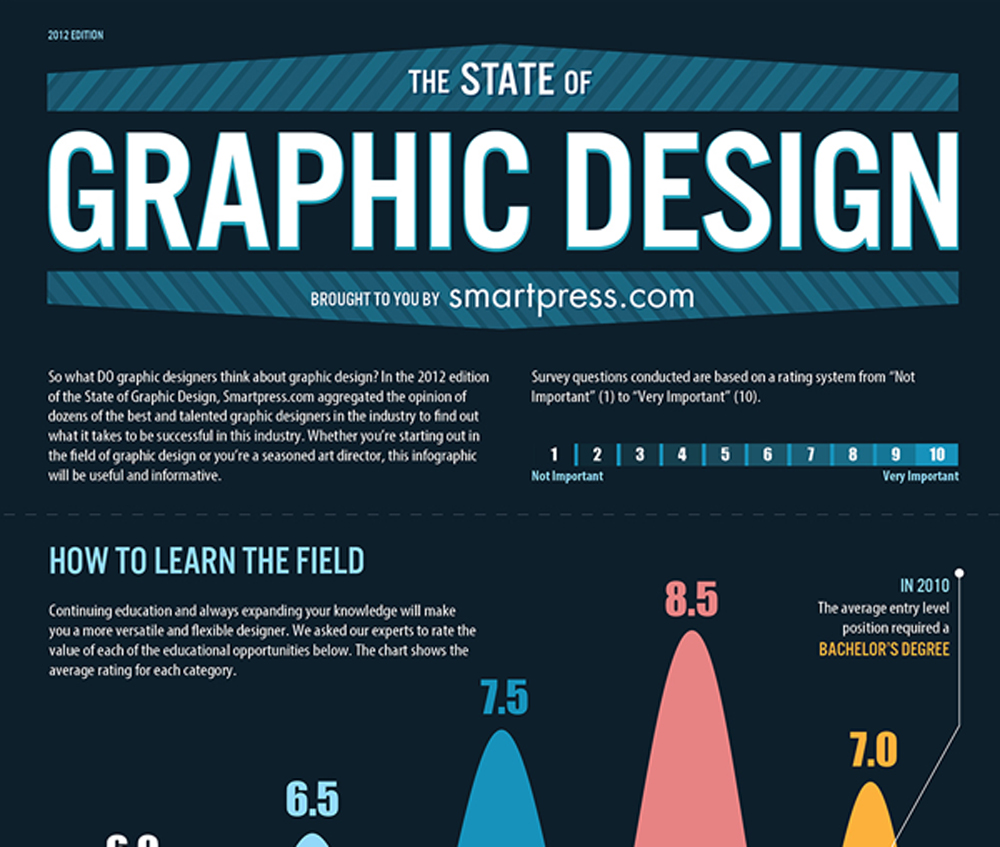 State of Graphic Design Infographic