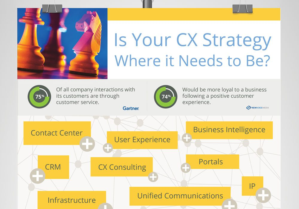 Customer Experience Informational Poster