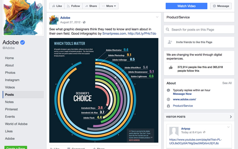 Infographic on Adobe's Facebook Page
